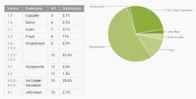 Gingerbread Sistem Operasi Android Paling Populer