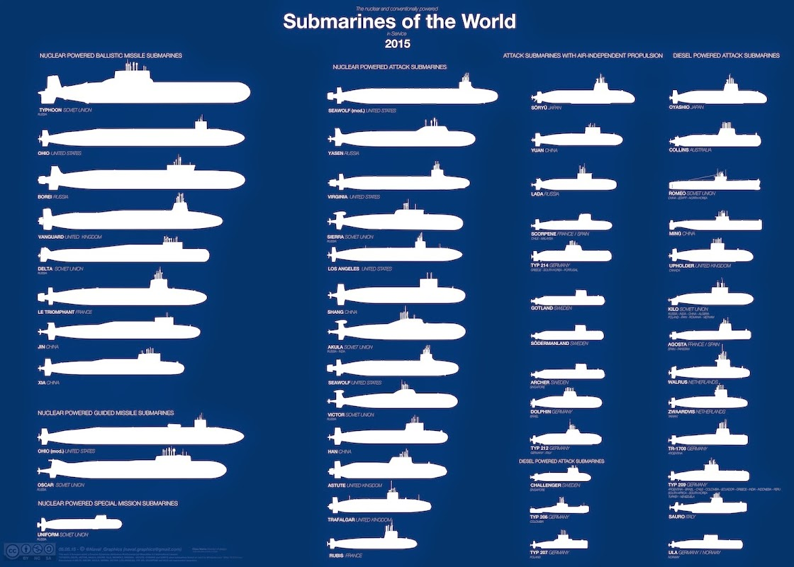 Sub Silhouettes (Courtesy Naval Graphics) Note all subs with AIP are also diesel-electric
