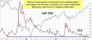 Индекс волатильности говорит за падение