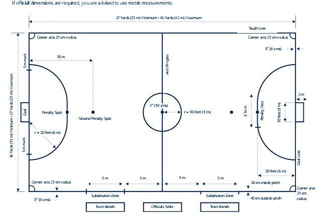 Pembelajaran Olahraga Bola Besar