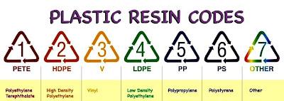 Arti Simbol Angka (Recycle Segitiga) Pada Berbagai Kemasan Plastik