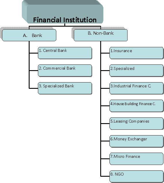 financial institution in bangladesh List of financial institutes in bangladesh posted by editorial team on 10:09 am in financial institutes in bangladesh dhaka multipurpose co-operative.