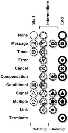 326440672973995192 together with Uml further Flowchart also Modelado De Negocios Bpmn Business Process Modeling Notation furthermore Process Control Block Diagram. on business process modeling notation