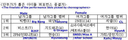 Big Bang News 20110920_bestdanceidols2