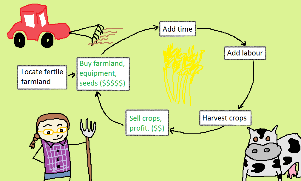 "An infographic: ""Locate fertile farmland"" leads to ""Buy farmland, equipment, seeds ($$$$$$)"" leads to ""Add time"" leads to ""add labour"" leads to ""harvest crops"" leads to ""sell crops, profit ($$)"" which closes the loop."