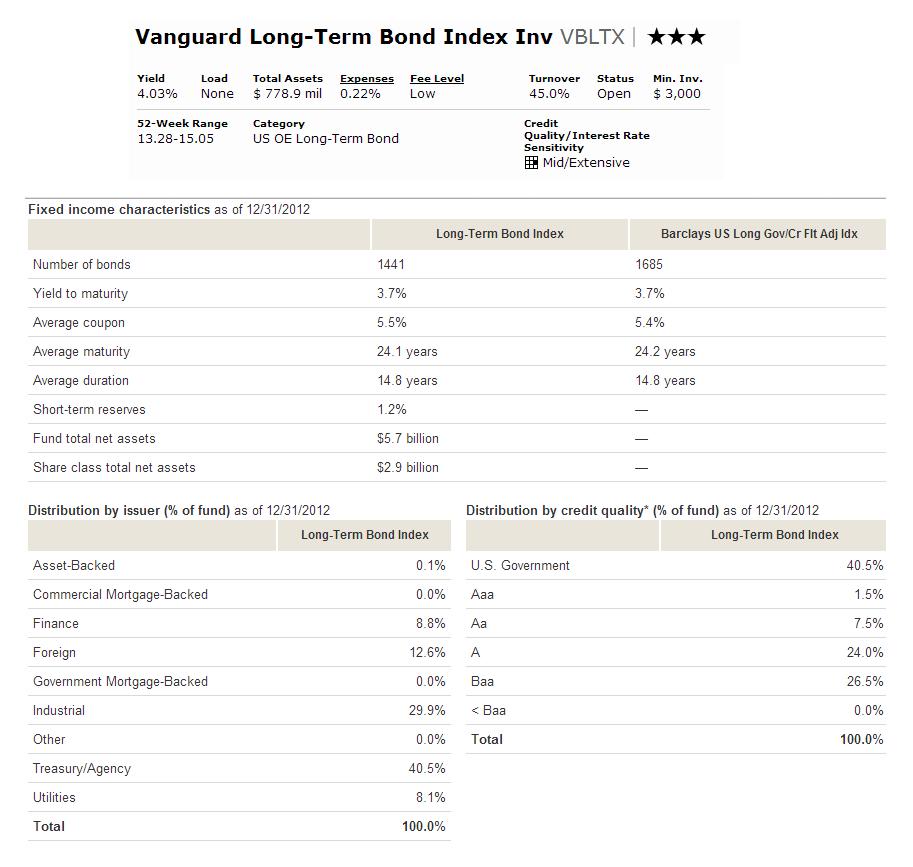 Vanguard Long Term Bond Index Fund Vbltx Mepb Financial