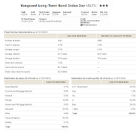 Vanguard Long-Term Bond Index Fund