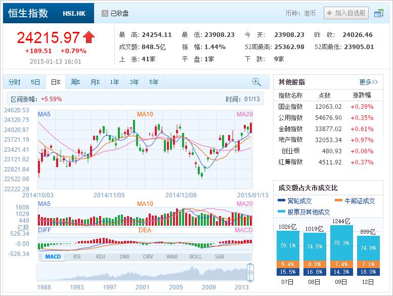 中国株コバンザメ投資 香港ハンセン指数20150113