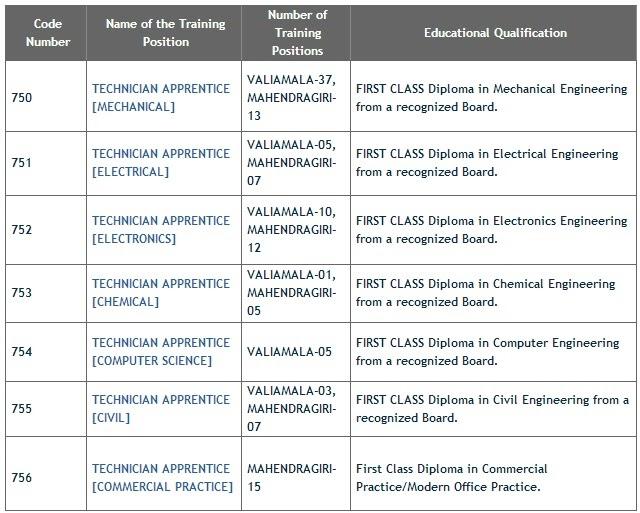 """""""ISRO"""" Hiring Freshers Graduate & Technician Apprentice @ Kerala"""