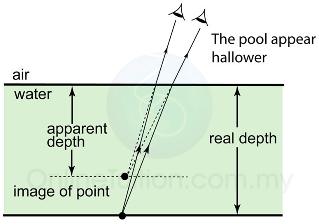 Natural phenomenon due to refraction of light spm - Volume of a swimming pool formula ...