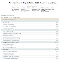 American Funds Target Date Retirement 2015 Fund