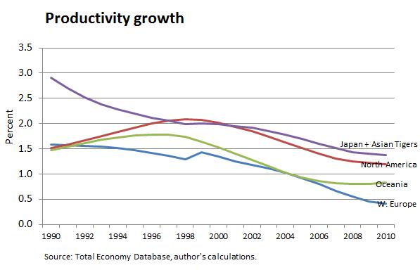 productivity term paper