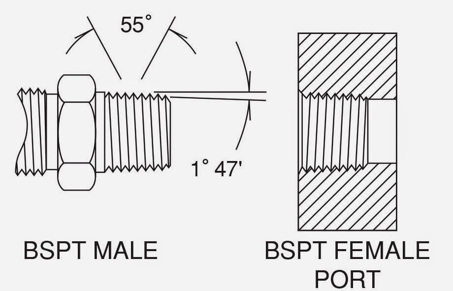 Forberg scientific inc how to identify fitting threads