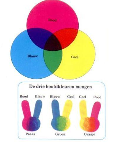 Kleurrijke Cobra : Les 1: Theorie les over kleuren