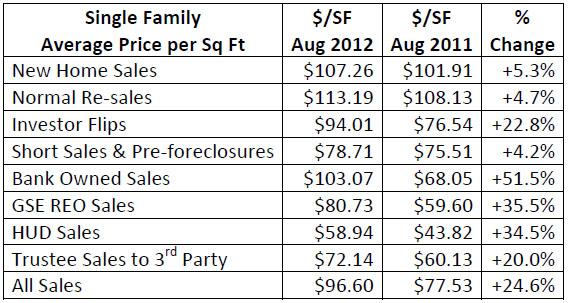 August 2012 Price Sqft