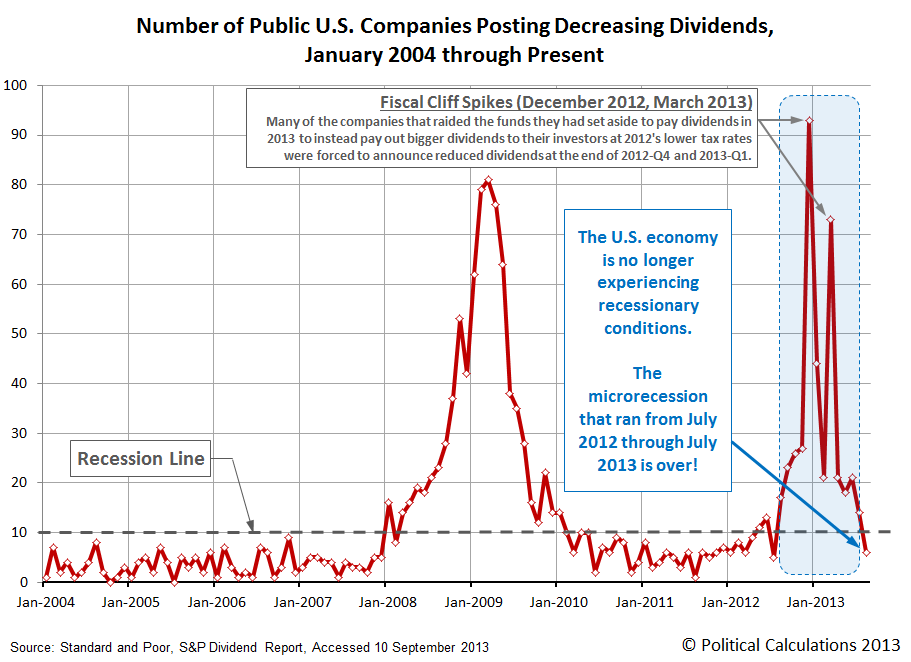 Number of Public U.S. Companies Announcing Decreasing Dividends Each Month from January 2004 through August 2013