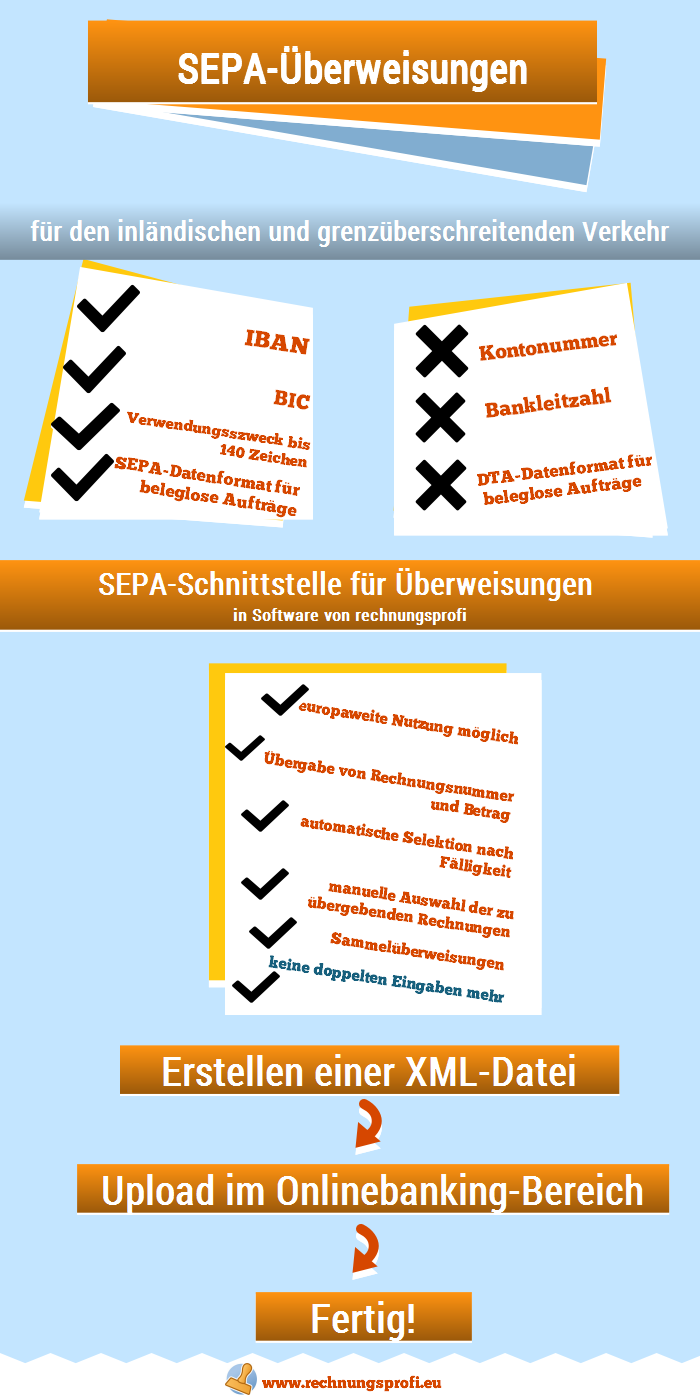 SEPA-Überweisungen für In- und Ausland