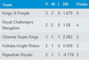 Chennai Super Kings vs Rajasthan Royals IPL Match 10 Preview | IPL ...