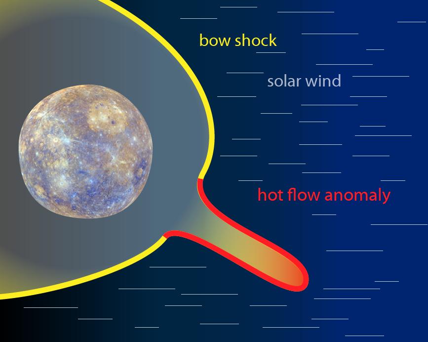 essays on mercury planet
