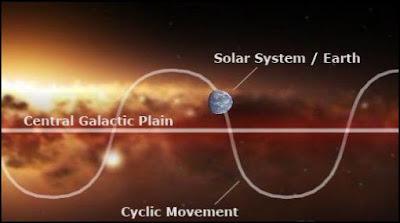 Equinocio galáctico