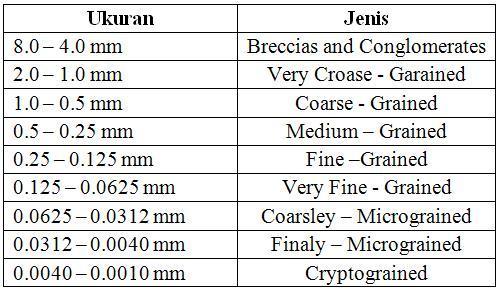Tabel Skala ukuran butir sedimen