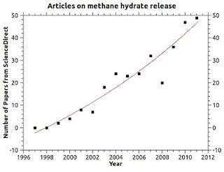 hydratePapers Idrati di Metano: la prossima bomba mediatica nel dibattito sul cambiamento climatico