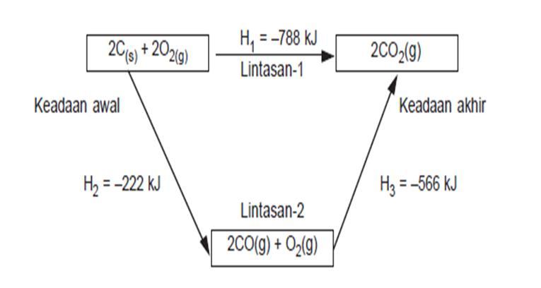Kimia termokimia diagram siklus reaksi pembakaran karbon ccuart Choice Image