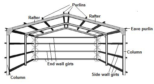 Project imi shed roof framing diagrams for Skillion roof definition