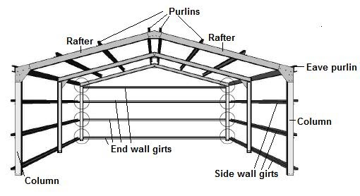 shed garage information you should know: the portal frame ... shed framing diagram shed circuit diagram