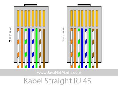 Susunan Straight Pada Kabel UTP RJ-45
