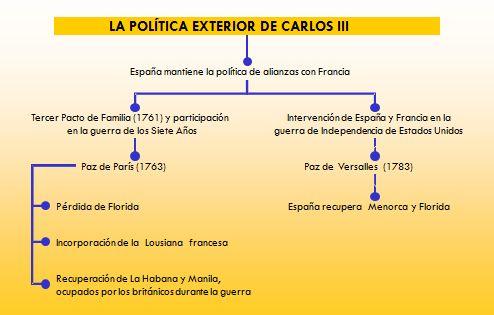 Historia activa tema 9 el siglo xviii for Politica exterior de espana