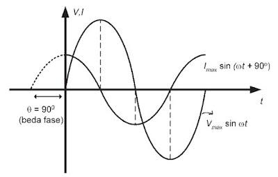 Grafik arus dan tegangan sebagai fungsi waktu dengan beda fase 90o