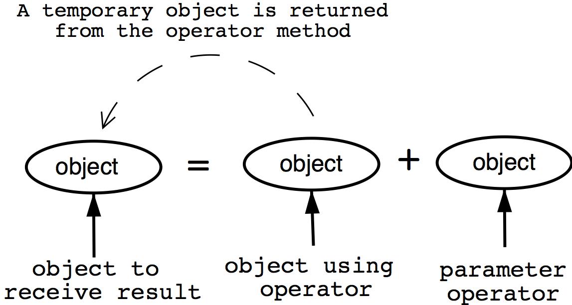 example program for arithmetic operators in c