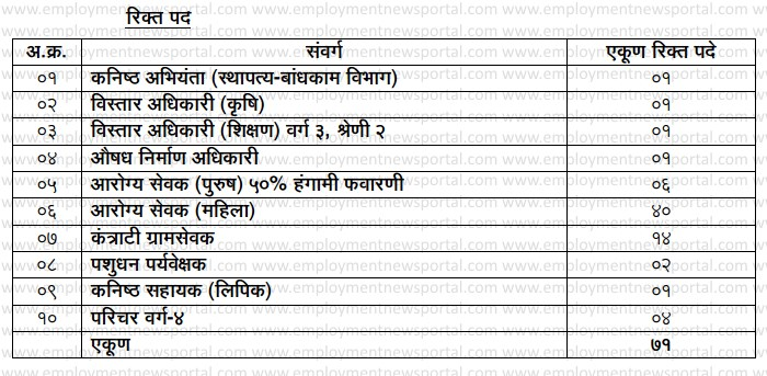Zilla Parishad recruitment 2015, jobs in Kolhapur maharashtra, sarkari naukri vacancy, employment news portal