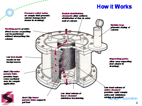working of radial flow chromatography