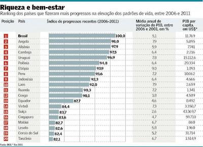 Gráfico do Ranking dos países que fizeram mais progressos na elevação dos padrões de vida, entre 2006 e 2011.