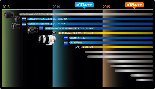 sony nex full frame lens roadmap
