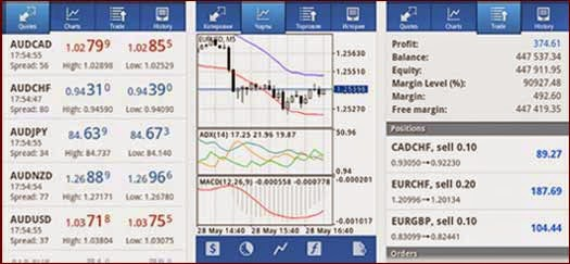 Trading forex dengan tablet android