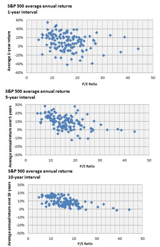 Inwestycja długoterminowa w akcje