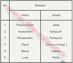 Tabel Besaran Vektor Dan Besaran Skalar