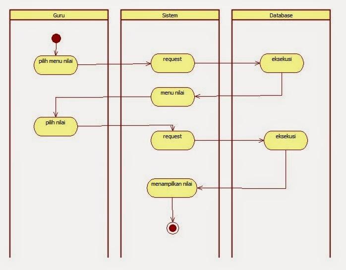Tutorial kampus kumpulan tutorial activity diagram nilaihasil akhir ccuart Gallery