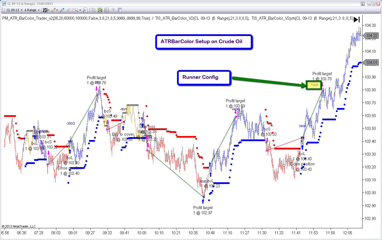 Dow jones day trading strategies