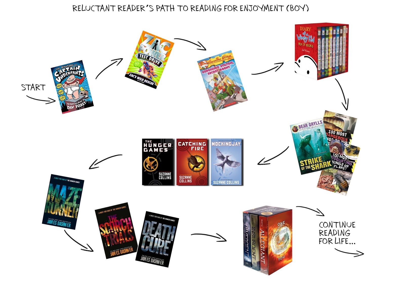 A reluctant reader's path to reading
