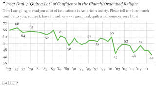 U.S. Confidence in Organized Religion at Low Point