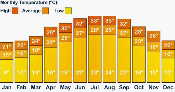 Florida Beach Weather In February