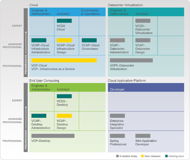 VMware_Certification_Roadmap