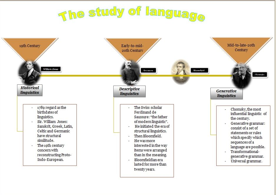 the study of language is really the study of meaning Abstract semantics is study of the meaning of words and other parts of language, or the systematic study of meaning the study of.