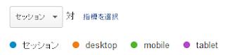 Google Analytics : 「ユーザー」→「モバイル」→「サマリー」 ページ上部のセッション数の時系列に対する推移  desktop, mobile, tablet それぞれのセッション数も表示されるようになる