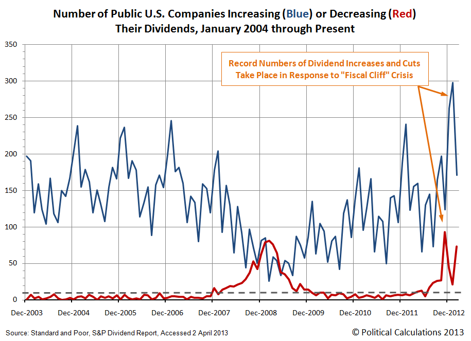 Number of Public U.S. Companies Posting Increasing and Decreasing Dividends,  January 2004 through March 2013