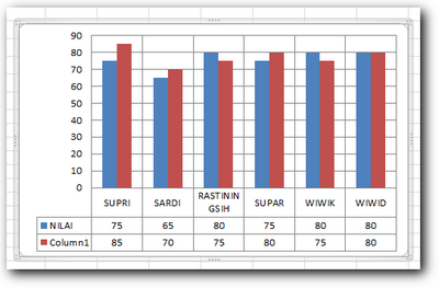 Grafik dengan data table dibawahnya